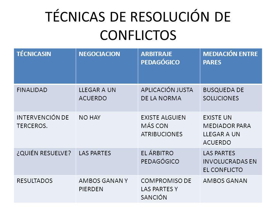 TÉCNICAS DE RESOLUCIÓN DE CONFLICTOS TÉCNICASINNEGOCIACIONARBITRAJE PEDAGÓGICO MEDIACIÓN ENTRE PARES FINALIDADLLEGAR A UN ACUERDO APLICACIÓN JUSTA DE LA NORMA BUSQUEDA DE SOLUCIONES INTERVENCIÓN DE TERCEROS.