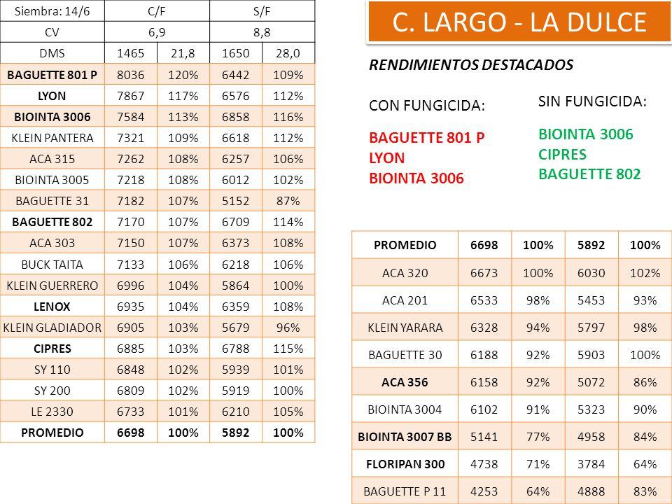C. LARGO - LA DULCE RENDIMIENTOS DESTACADOS CON FUNGICIDA: BAGUETTE 801 P LYON BIOINTA 3006 Siembra: 14/6C/FS/F CV6,98,8 DMS146521,8165028,0 BAGUETTE