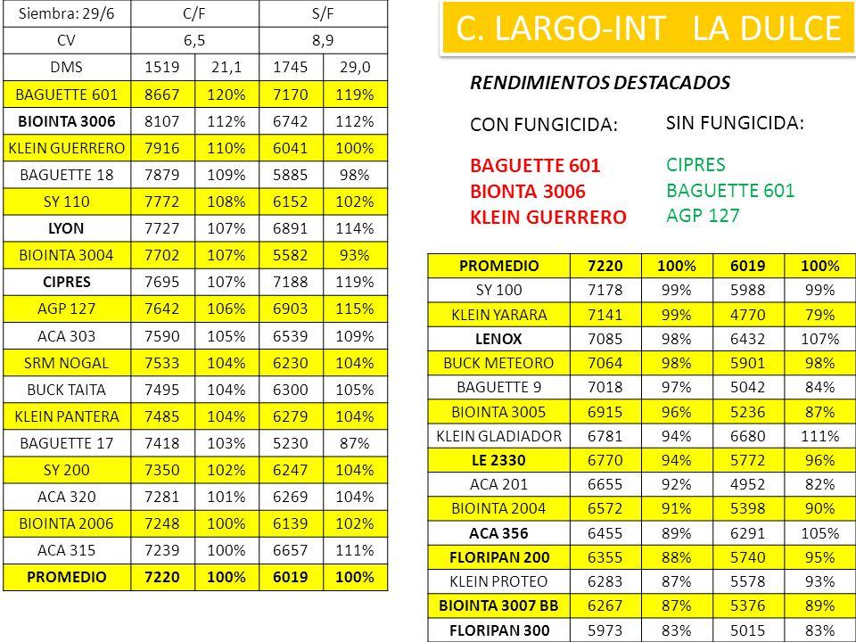 C. LARGO-INT LA DULCE RENDIMIENTOS DESTACADOS CON FUNGICIDA: BAGUETTE 601 BIONTA 3006 KLEIN GUERRERO SIN FUNGICIDA: CIPRES BAGUETTE 601 AGP 127 Siembr