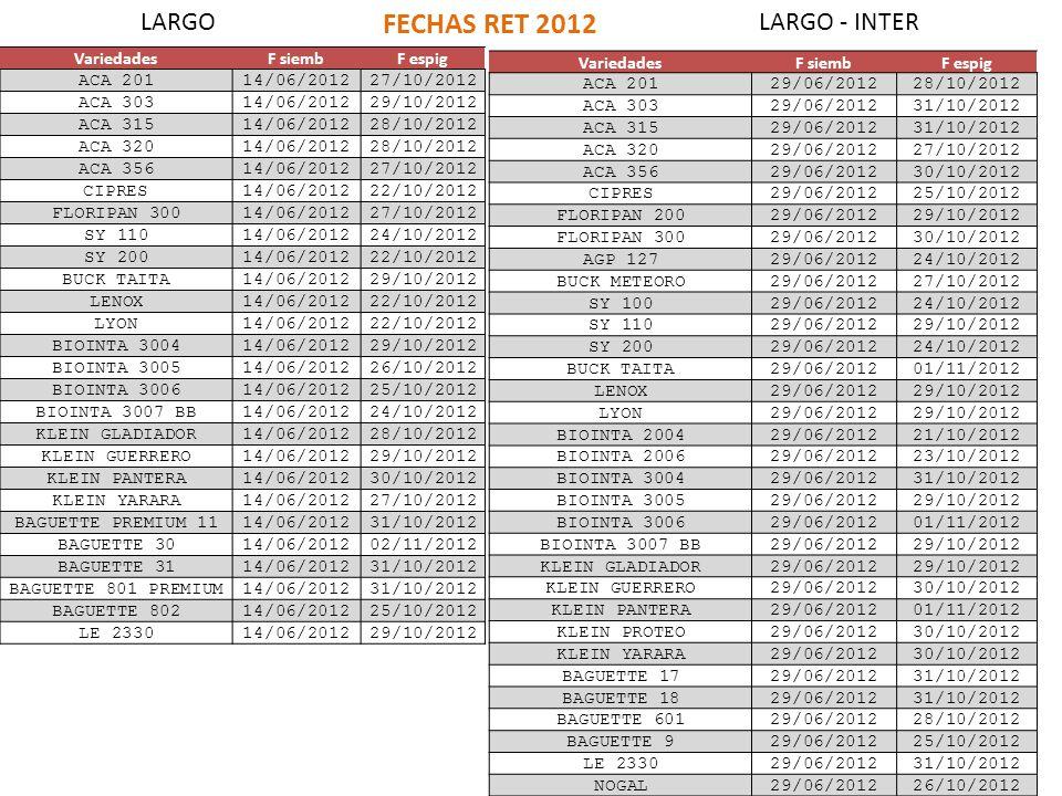 VariedadesF siembF espig ACA 20114/06/201227/10/2012 ACA 30314/06/201229/10/2012 ACA 31514/06/201228/10/2012 ACA 32014/06/201228/10/2012 ACA 35614/06/