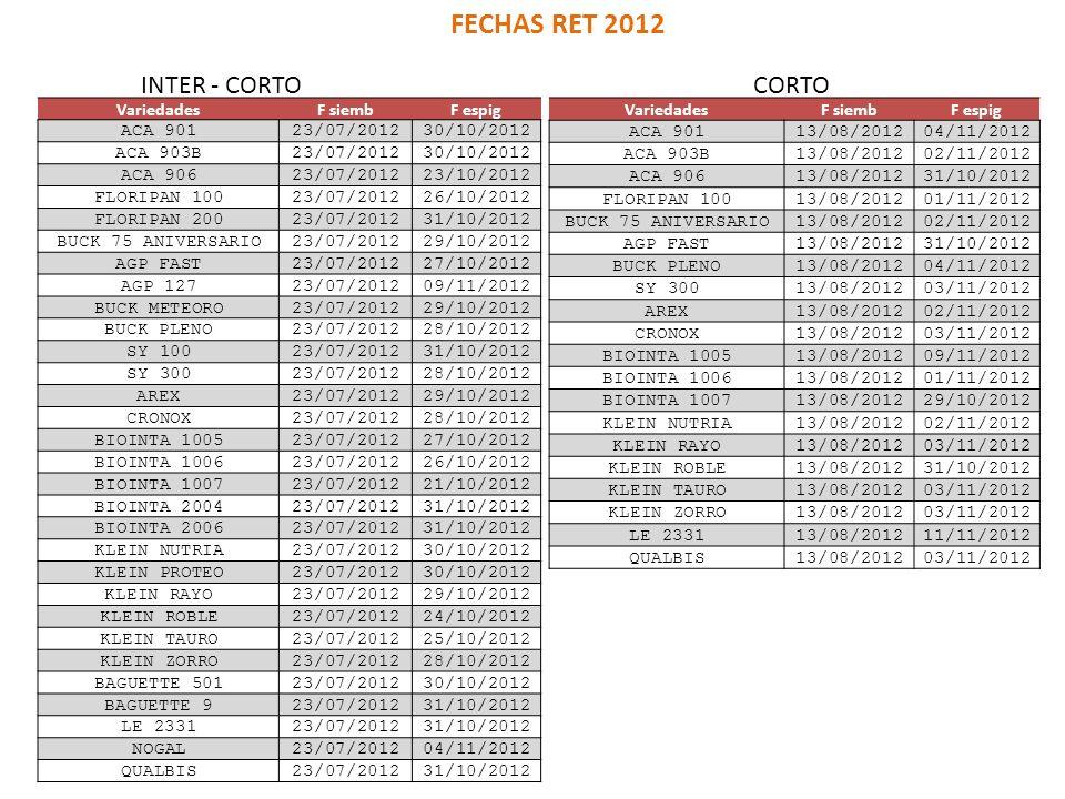 VariedadesF siembF espig ACA 90123/07/201230/10/2012 ACA 903B23/07/201230/10/2012 ACA 90623/07/201223/10/2012 FLORIPAN 10023/07/201226/10/2012 FLORIPA