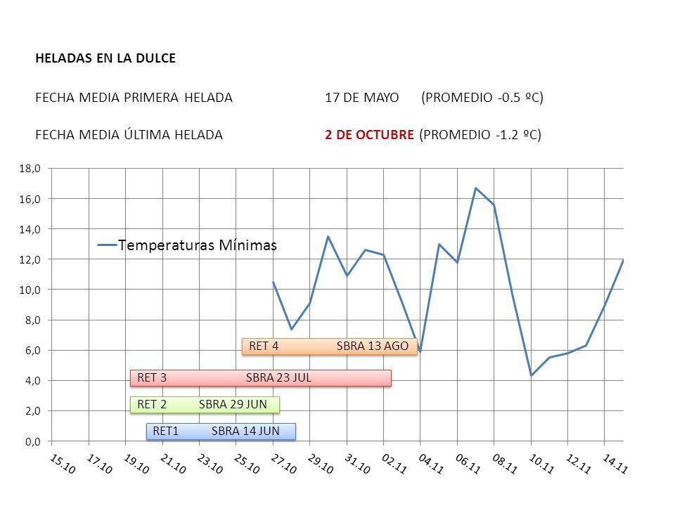 HELADAS EN LA DULCE FECHA MEDIA PRIMERA HELADA17 DE MAYO(PROMEDIO -0.5 ºC) FECHA MEDIA ÚLTIMA HELADA2 DE OCTUBRE (PROMEDIO -1.2 ºC)
