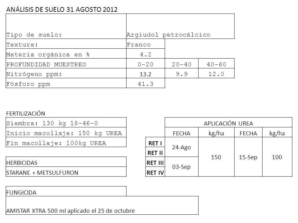 ANÁLISIS DE SUELO 31 AGOSTO 2012 Tipo de suelo:Argiudol petrocálcico Textura:Franco Materia orgánica en %4.2 PROFUNDIDAD MUESTREO0-2020-4040-60 Nitróg