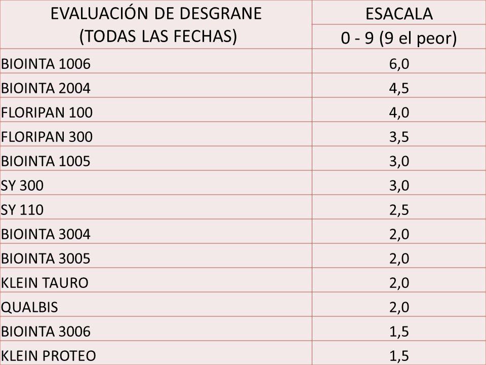 EVALUACIÓN DE DESGRANE (TODAS LAS FECHAS) ESACALA 0 - 9 (9 el peor) BIOINTA 10066,0 BIOINTA 20044,5 FLORIPAN 1004,0 FLORIPAN 3003,5 BIOINTA 10053,0 SY