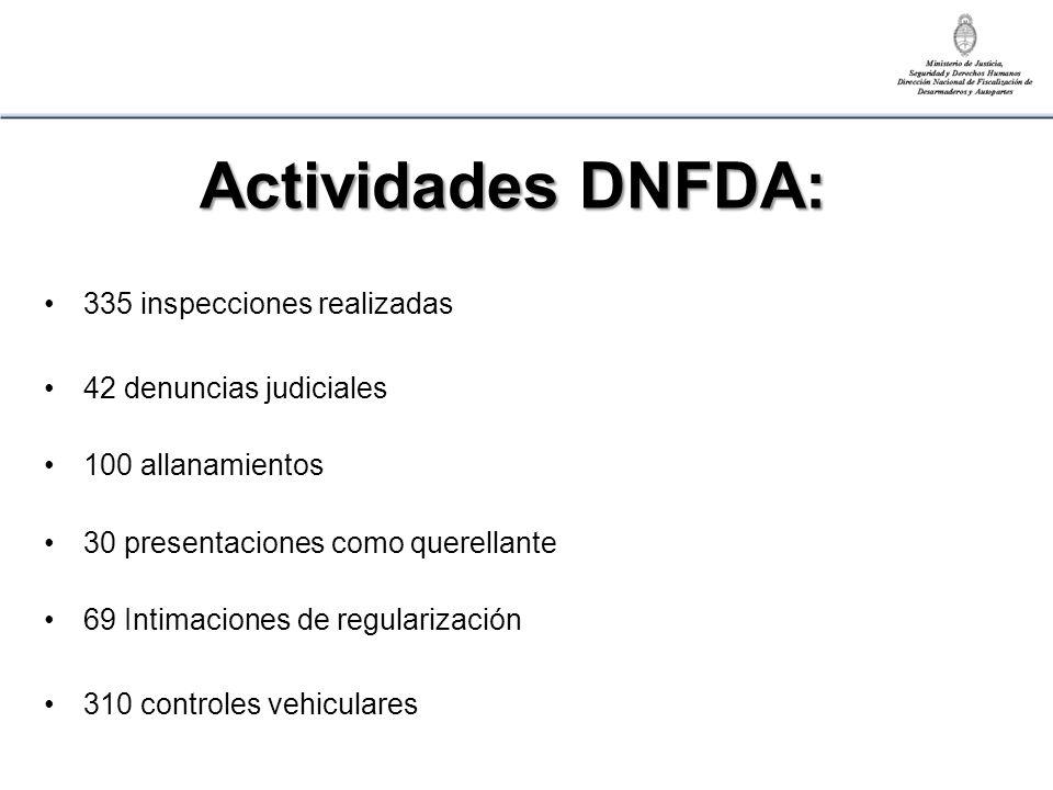 Actividades DNFDA: 335 inspecciones realizadas 42 denuncias judiciales 100 allanamientos 30 presentaciones como querellante 69 Intimaciones de regular
