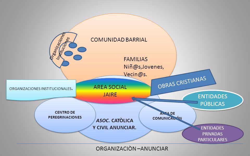 COMUNIDAD BARRIAL FAMILIAS Niñ@s,Jovenes, Vecin@s.