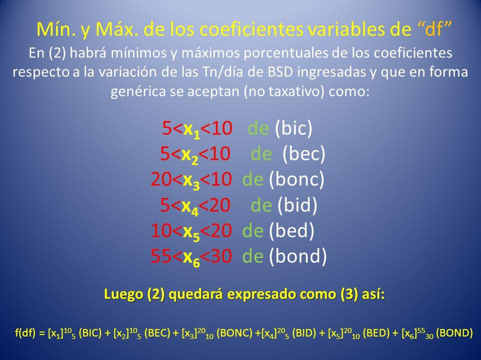 En (2) habrá mínimos y máximos porcentuales de los coeficientes respecto a la variación de las Tn/día de BSD ingresadas y que en forma genérica se aceptan (no taxativo) como: 5<x 1 <10 de (bic) 5<x 2 <10 de (bec) 20<x 3 <10 de (bonc) 5<x 4 <20 de (bid) 10<x 5 <20 de (bed) 55<x 6 <30 de (bond) Luego (2) quedará expresado como (3) así: f(df) = [x 1 ] 10 5 (BIC) + [x 2 ] 10 5 (BEC) + [x 3 ] 20 10 (BONC) +[x 4 ] 20 5 (BID) + [x 5 ] 20 10 (BED) + [x 6 ] 55 30 (BOND) Mín.