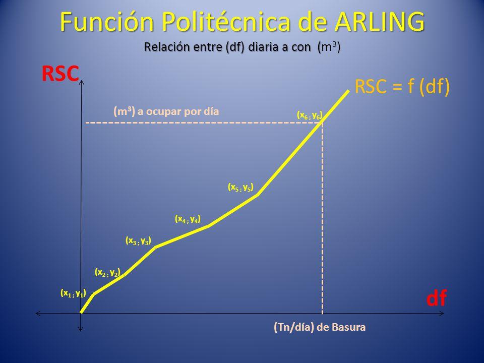 Función Politécnica de ARLING Relación entre (df) diaria a con ( Función Politécnica de ARLING Relación entre (df) diaria a con (m 3 ) RSC = f (df) RSC (Tn/día) de Basura (x 1 ; y 1 ) (x 2 ; y 2 ) (x 3 ; y 3 ) (x 4 ; y 4 ) (x 5 ; y 5 ) (x 6 ; y 6 ) df (m 3 ) a ocupar por día