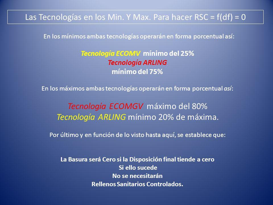 En los mínimos ambas tecnologías operarán en forma porcentual así: Tecnología ECOMV mínimo del 25% Tecnología ARLING mínimo del 75% En los máximos ambas tecnologías operarán en forma porcentual así: Tecnología ECOMGV máximo del 80% Tecnología ARLING mínimo 20% de máxima.