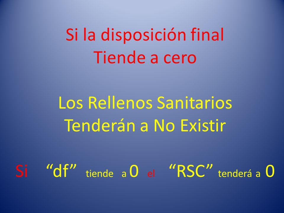 Si la disposición final Tiende a cero Los Rellenos Sanitarios Tenderán a No Existir Si df tiende a 0 el RSC tenderá a 0