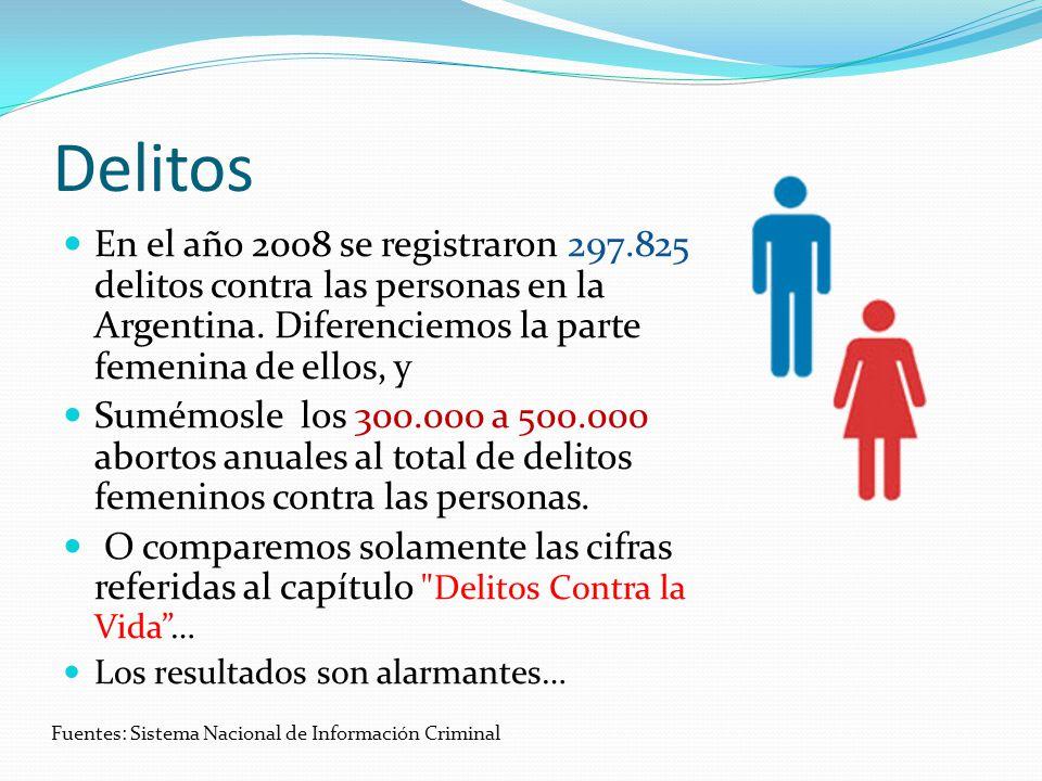Delitos En el año 2008 se registraron 297.825 delitos contra las personas en la Argentina.