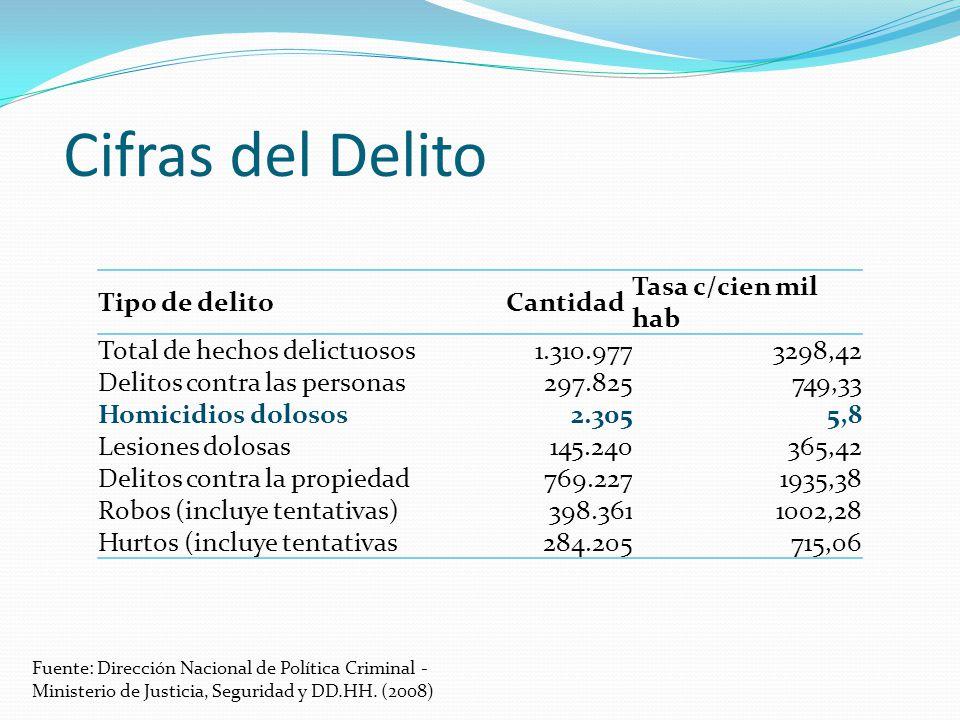 Cifras del Delito Fuente: Dirección Nacional de Política Criminal - Ministerio de Justicia, Seguridad y DD.HH.