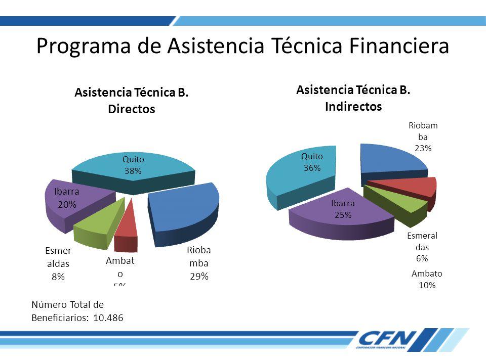 Programa de Asistencia Técnica Financiera Número Total de Beneficiarios: 10.486