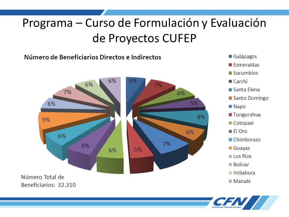 Programa – Curso de Formulación y Evaluación de Proyectos CUFEP