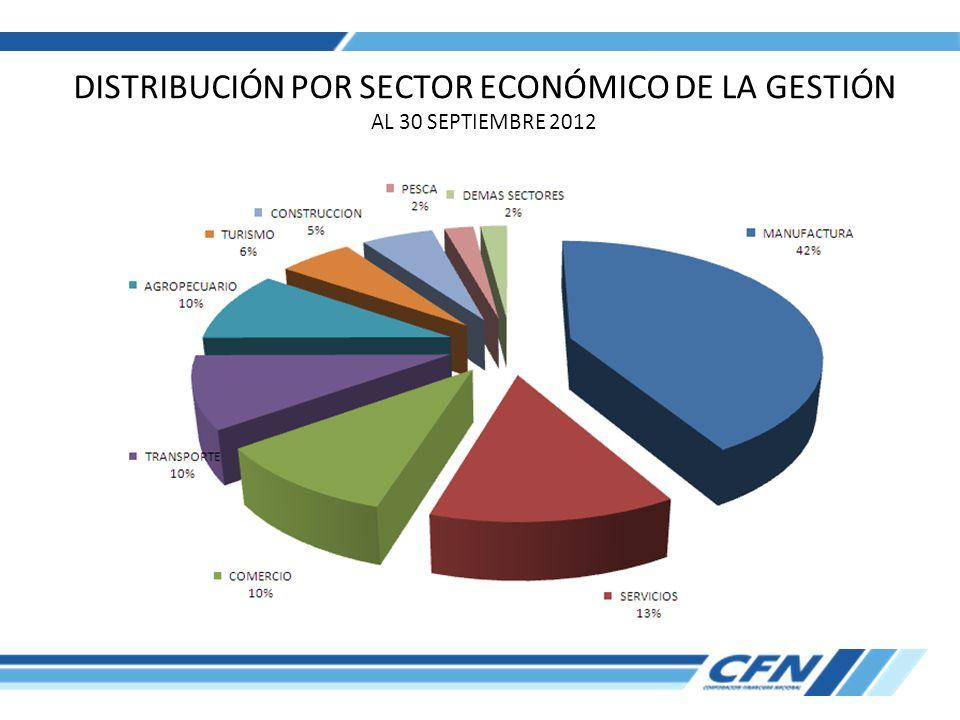 DISTRIBUCIÓN POR SECTOR ECONÓMICO DE LA GESTIÓN AL 30 SEPTIEMBRE 2012