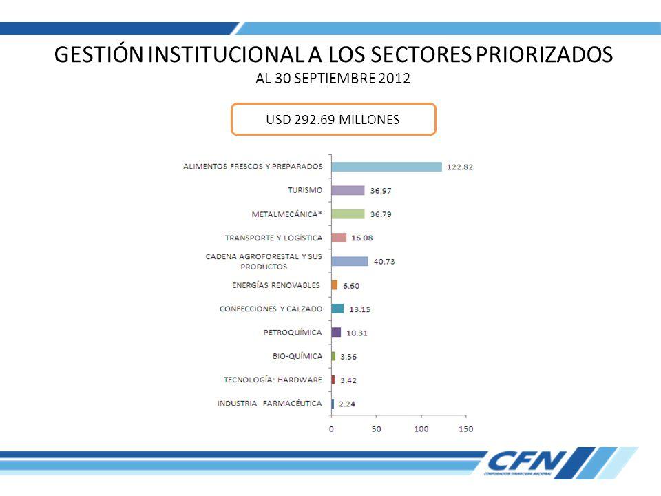 GESTIÓN INSTITUCIONAL A LOS SECTORES PRIORIZADOS AL 30 SEPTIEMBRE 2012 USD 292.69 MILLONES
