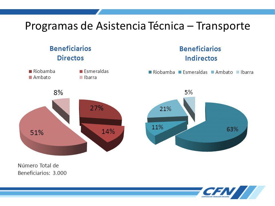 Programas de Asistencia Técnica – Transporte Número Total de Beneficiarios: 3.000