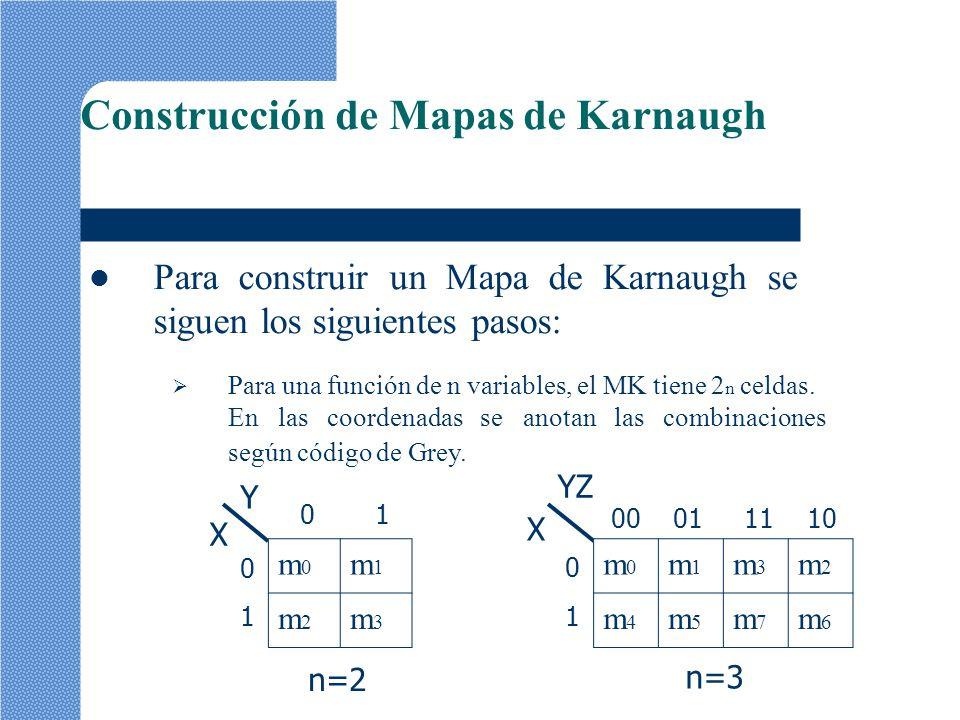 m0m0 m1m1 m3m3 m2m2 m4m4 m5m5 m7m7 m6m6 m0m0 m1m1 m2m2 m3m3 Y X Construcción de Mapas de Karnaugh Para construir un Mapa de Karnaugh se siguen los sig