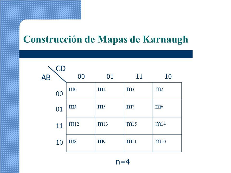m0m0 m1m1 m3m3 m2m2 m4m4 m5m5 m7m7 m6m6 m 12 m 13 m 15 m 14 m8m8 m9m9 m 11 m 10 Construcción de Mapas de Karnaugh AB CD 00011110 00 01 11 10 n=4