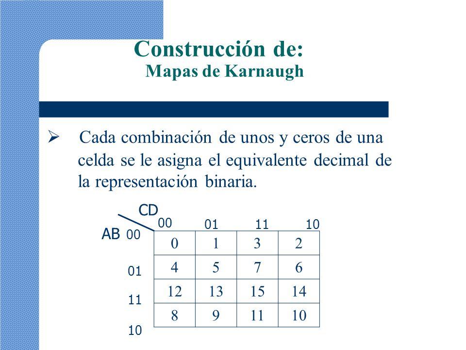 0132 4576 12131514 891110 AB 00 01 11 10 CD 00 011110 Construcción de: Mapas de Karnaugh Cada combinación de unos y ceros de una celda se le asigna el