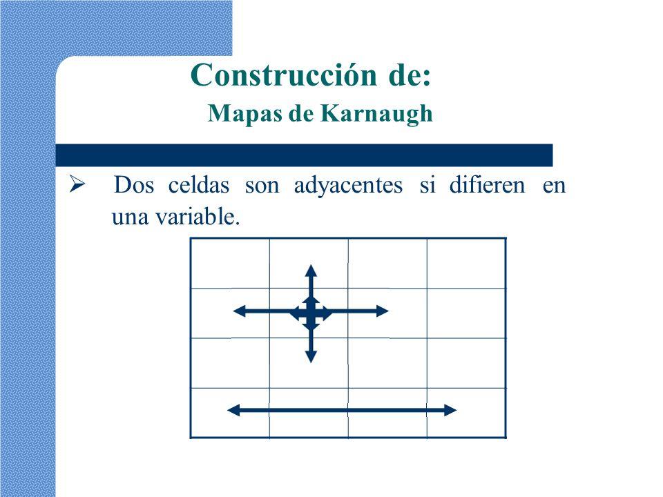 Construcción de: Mapas de Karnaugh Dos celdas son adyacentes si difieren en una variable.