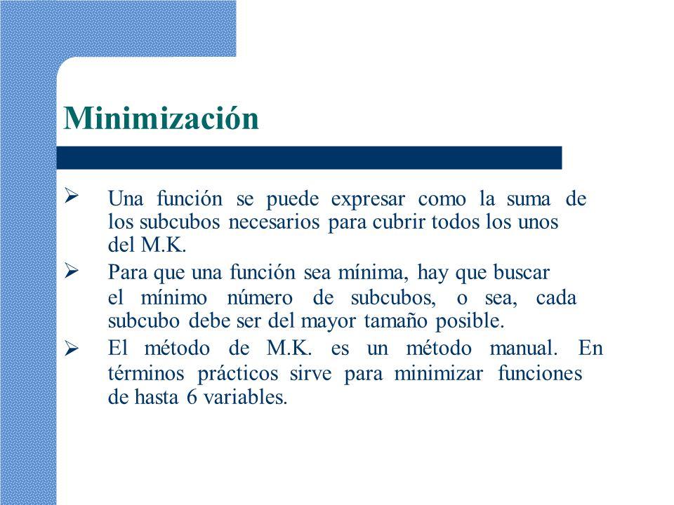 Minimización Una función se puede expresar como la suma de los subcubos necesarios para cubrir todos los unos del M.K. Para que una función sea mínima