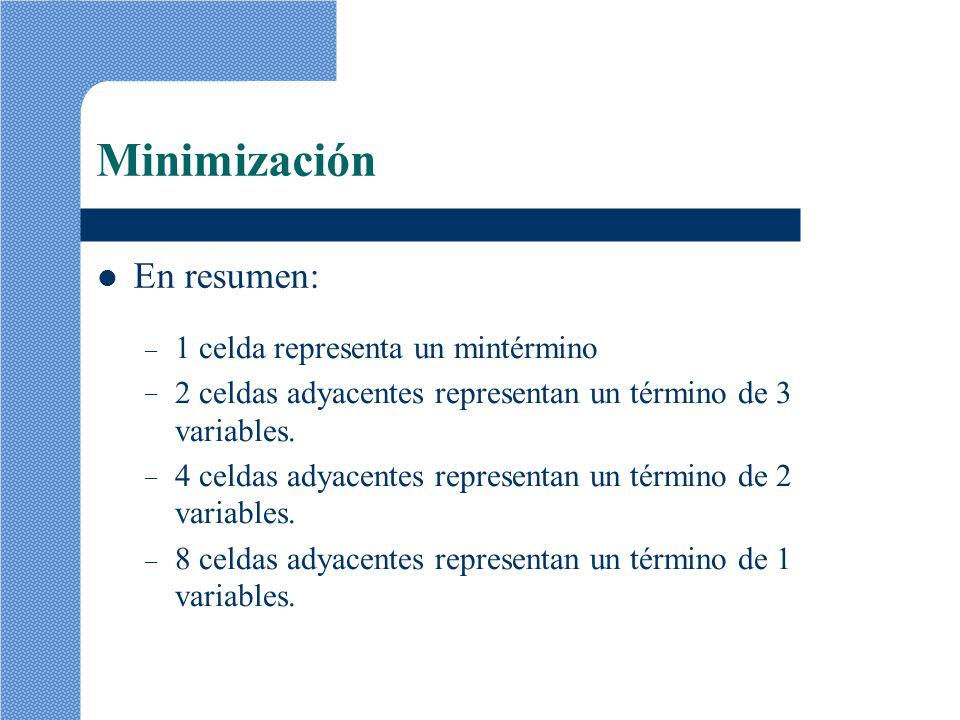 Minimización En resumen: –––––––– 1 celda representa un mintérmino 2 celdas adyacentes representan un término de 3 variables. 4 celdas adyacentes repr