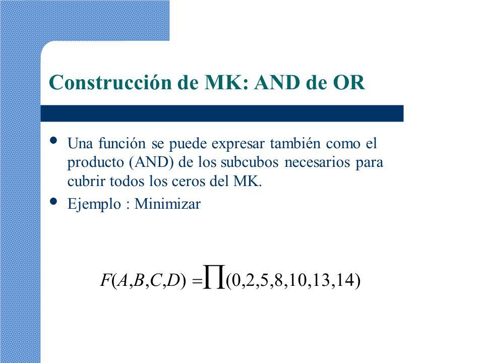 Construcción de MK: AND de OR Una función se puede expresar también como el producto (AND) de los subcubos necesarios para cubrir todos los ceros del