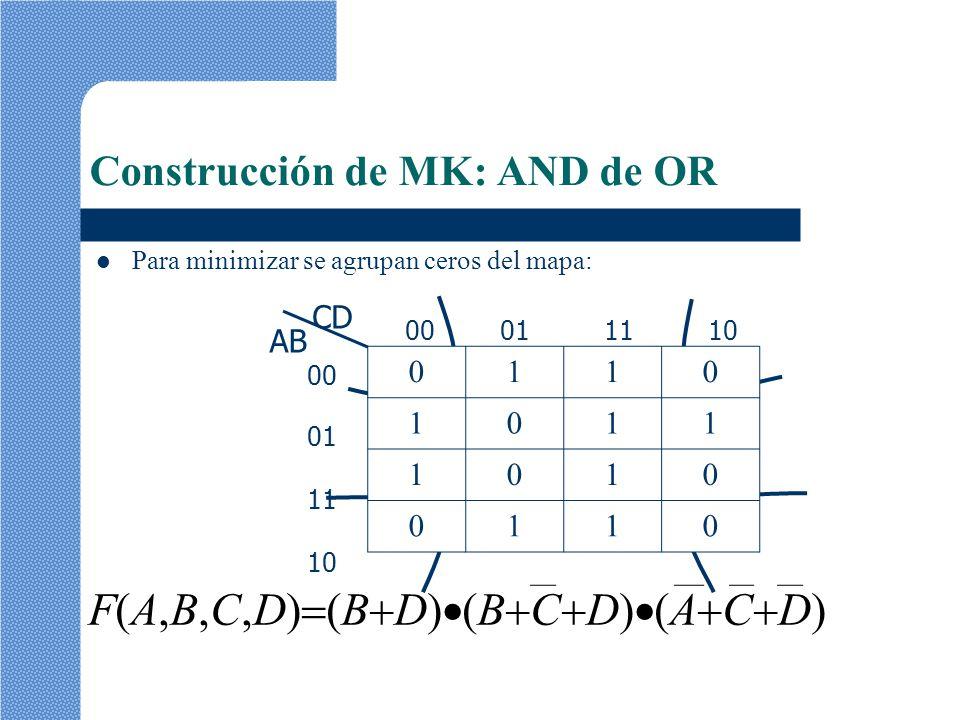 00 01 11 10 F(A,B,C,D) (B D) (B C D) (A C D) 0110 1011 1010 0110 Construcción de MK: AND de OR Para minimizar se agrupan ceros del mapa: AB CD 0001111