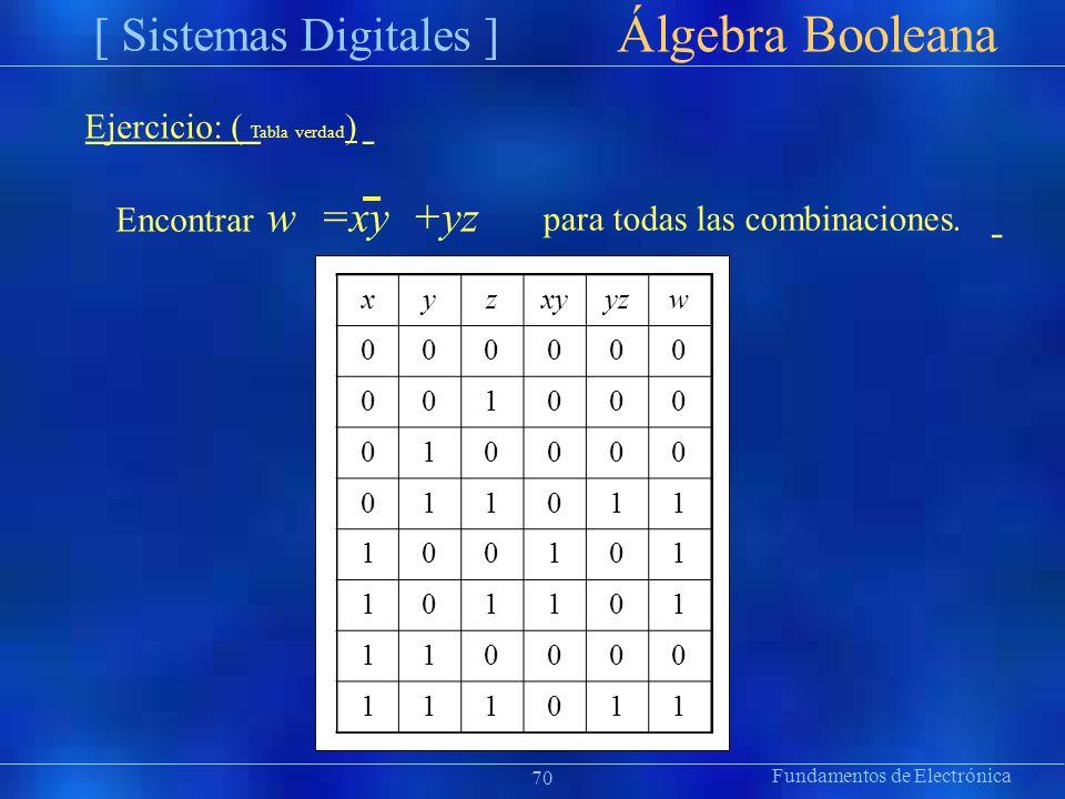 xyzxyyzw 000000 001000 010000 011011 100101 101101 110000 111011 Fundamentos de Electrónica Präsentat ion Álgebra Booleana [ Sistemas Digitales ] Ejer