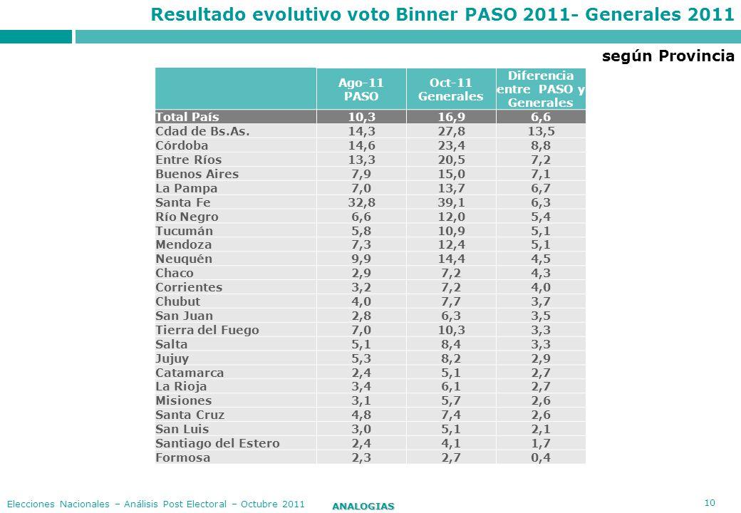 10 ANALOGIAS Elecciones Nacionales – Análisis Post Electoral – Octubre 2011 Resultado evolutivo voto Binner PASO 2011- Generales 2011 Ago-11 PASO Oct-