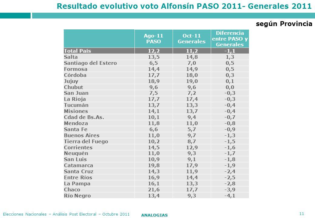 11 ANALOGIAS Elecciones Nacionales – Análisis Post Electoral – Octubre 2011 Resultado evolutivo voto Alfonsín PASO 2011- Generales 2011 Ago-11 PASO Oc