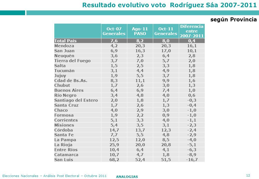 12 ANALOGIAS Elecciones Nacionales – Análisis Post Electoral – Octubre 2011 Resultado evolutivo voto Rodríguez Sáa 2007-2011 Oct-07 Generales Ago-11 P