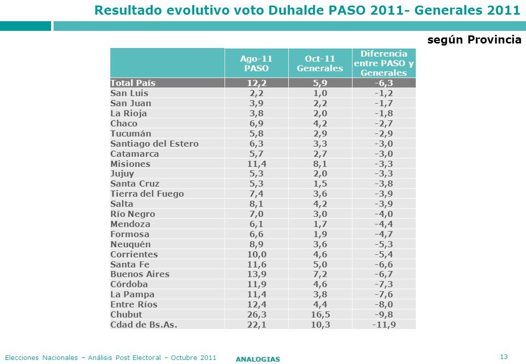 13 ANALOGIAS Elecciones Nacionales – Análisis Post Electoral – Octubre 2011 Resultado evolutivo voto Duhalde PASO 2011- Generales 2011 Ago-11 PASO Oct