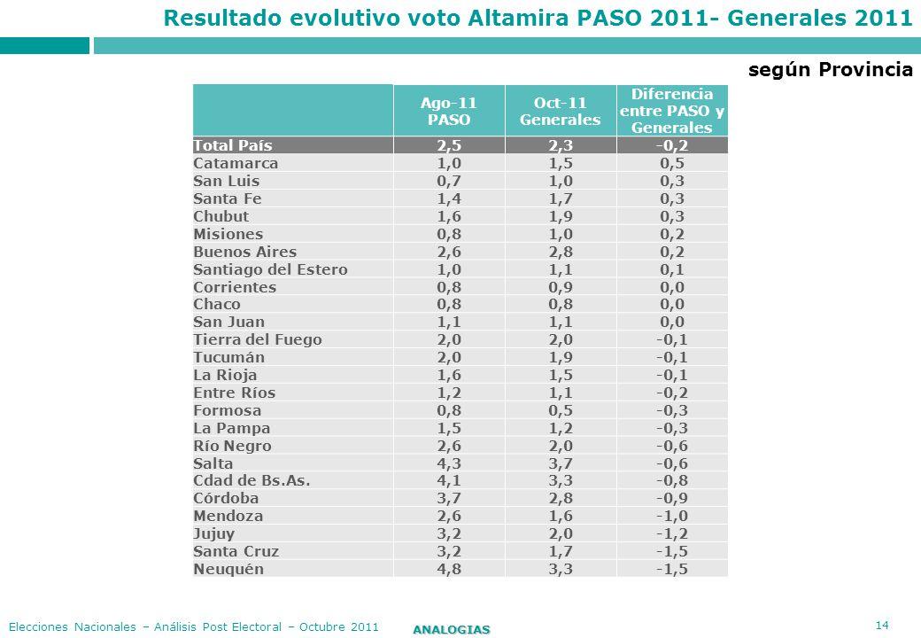 14 ANALOGIAS Elecciones Nacionales – Análisis Post Electoral – Octubre 2011 Resultado evolutivo voto Altamira PASO 2011- Generales 2011 Ago-11 PASO Oc