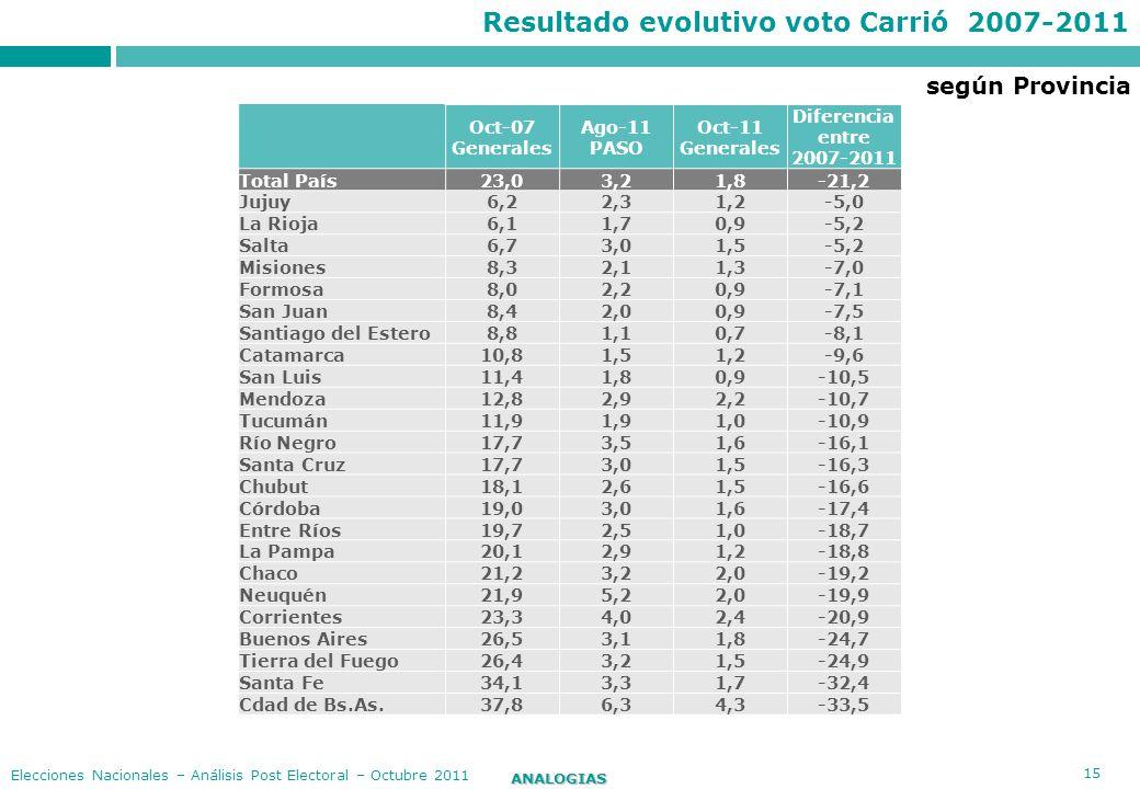 15 ANALOGIAS Elecciones Nacionales – Análisis Post Electoral – Octubre 2011 según Provincia Resultado evolutivo voto Carrió 2007-2011 Oct-07 Generales