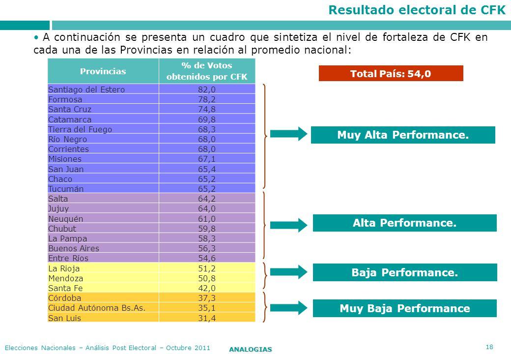 18 ANALOGIAS Elecciones Nacionales – Análisis Post Electoral – Octubre 2011 A continuación se presenta un cuadro que sintetiza el nivel de fortaleza d