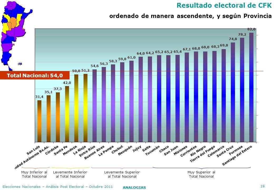 19 ANALOGIAS Elecciones Nacionales – Análisis Post Electoral – Octubre 2011 Resultado electoral de CFK ordenado de manera ascendente, y según Provinci