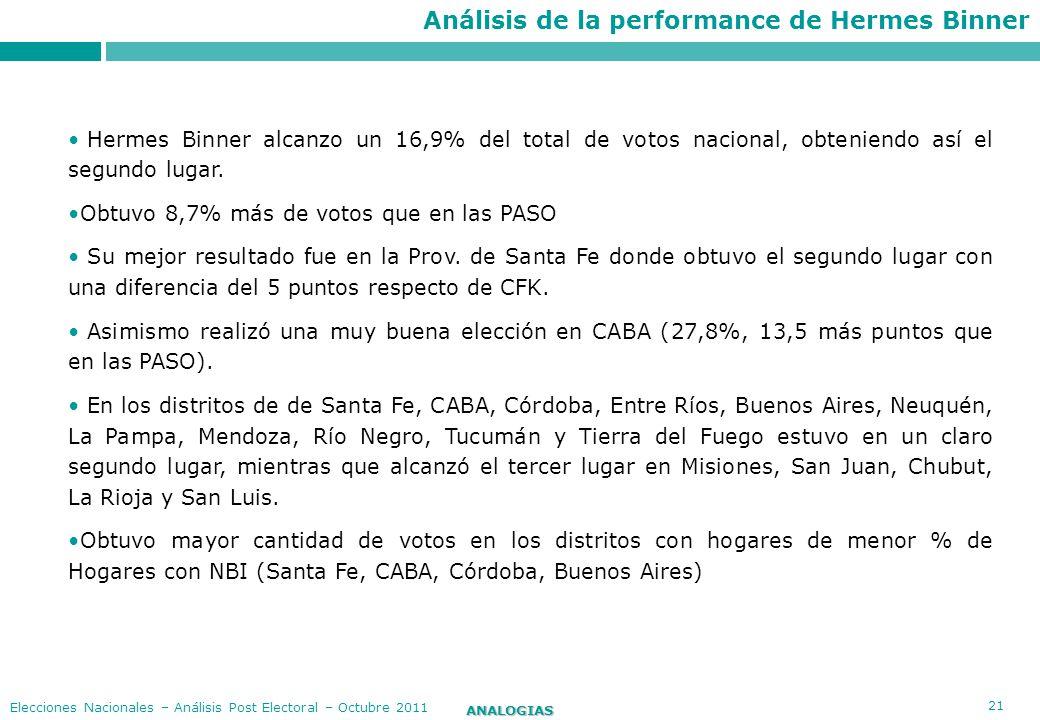 21 ANALOGIAS Elecciones Nacionales – Análisis Post Electoral – Octubre 2011 Hermes Binner alcanzo un 16,9% del total de votos nacional, obteniendo así