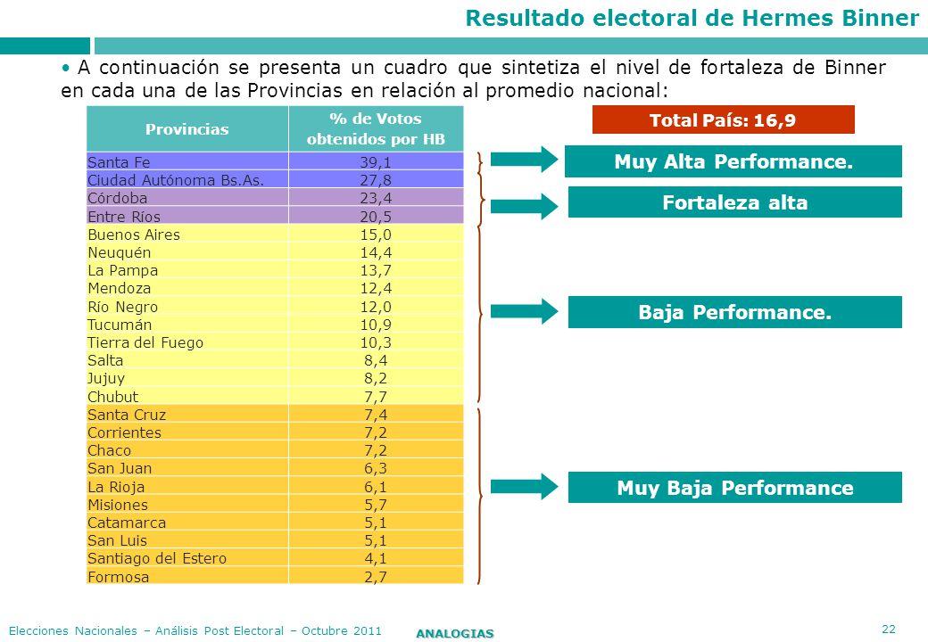 22 ANALOGIAS Elecciones Nacionales – Análisis Post Electoral – Octubre 2011 Provincias % de Votos obtenidos por HB Santa Fe39,1 Ciudad Autónoma Bs.As.