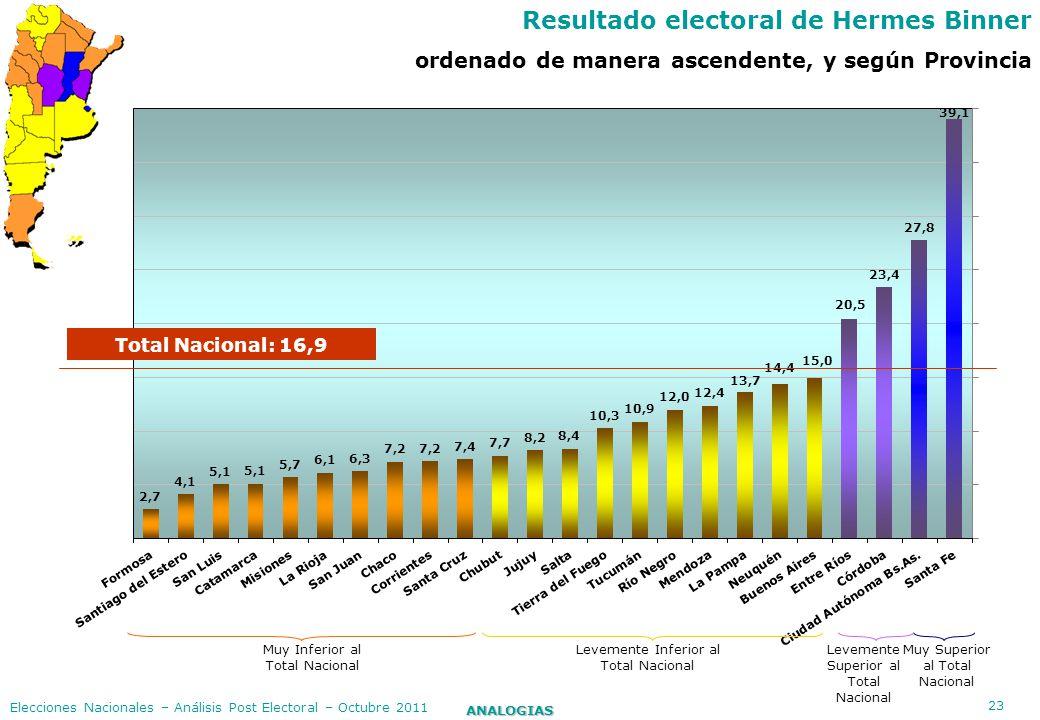23 ANALOGIAS Elecciones Nacionales – Análisis Post Electoral – Octubre 2011 Resultado electoral de Hermes Binner ordenado de manera ascendente, y segú