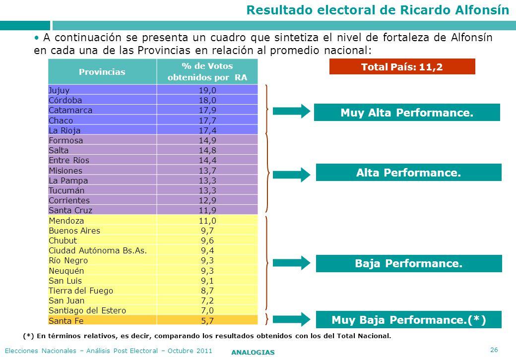 26 ANALOGIAS Elecciones Nacionales – Análisis Post Electoral – Octubre 2011 (*) En términos relativos, es decir, comparando los resultados obtenidos c