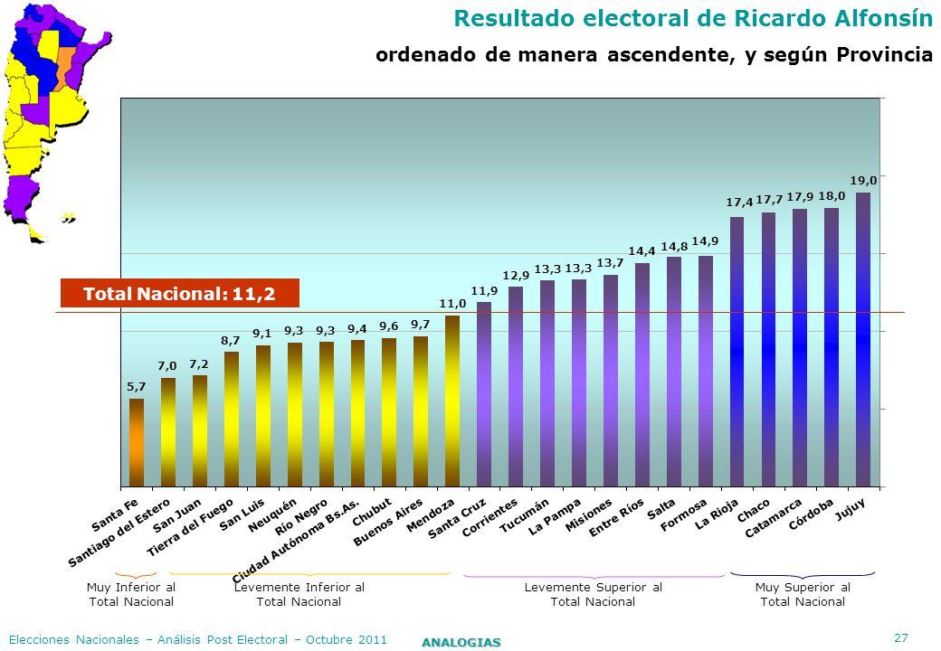 27 ANALOGIAS Elecciones Nacionales – Análisis Post Electoral – Octubre 2011 Resultado electoral de Ricardo Alfonsín ordenado de manera ascendente, y s