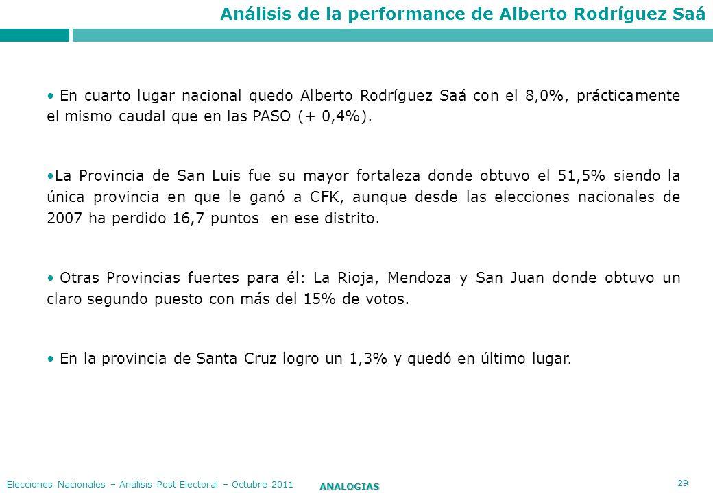29 ANALOGIAS Elecciones Nacionales – Análisis Post Electoral – Octubre 2011 En cuarto lugar nacional quedo Alberto Rodríguez Saá con el 8,0%, práctica
