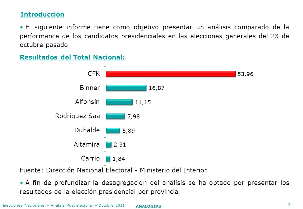 14 ANALOGIAS Elecciones Nacionales – Análisis Post Electoral – Octubre 2011 Resultado evolutivo voto Altamira PASO 2011- Generales 2011 Ago-11 PASO Oct-11 Generales Diferencia entre PASO y Generales Total País2,52,3-0,2 Catamarca1,01,50,5 San Luis0,71,00,3 Santa Fe1,41,70,3 Chubut1,61,90,3 Misiones0,81,00,2 Buenos Aires2,62,80,2 Santiago del Estero1,01,10,1 Corrientes0,80,90,0 Chaco0,8 0,0 San Juan1,1 0,0 Tierra del Fuego2,0 -0,1 Tucumán2,01,9-0,1 La Rioja1,61,5-0,1 Entre Ríos1,21,1-0,2 Formosa0,80,5-0,3 La Pampa1,51,2-0,3 Río Negro2,62,0-0,6 Salta4,33,7-0,6 Cdad de Bs.As.4,13,3-0,8 Córdoba3,72,8-0,9 Mendoza2,61,6-1,0 Jujuy3,22,0-1,2 Santa Cruz3,21,7-1,5 Neuquén4,83,3-1,5 según Provincia