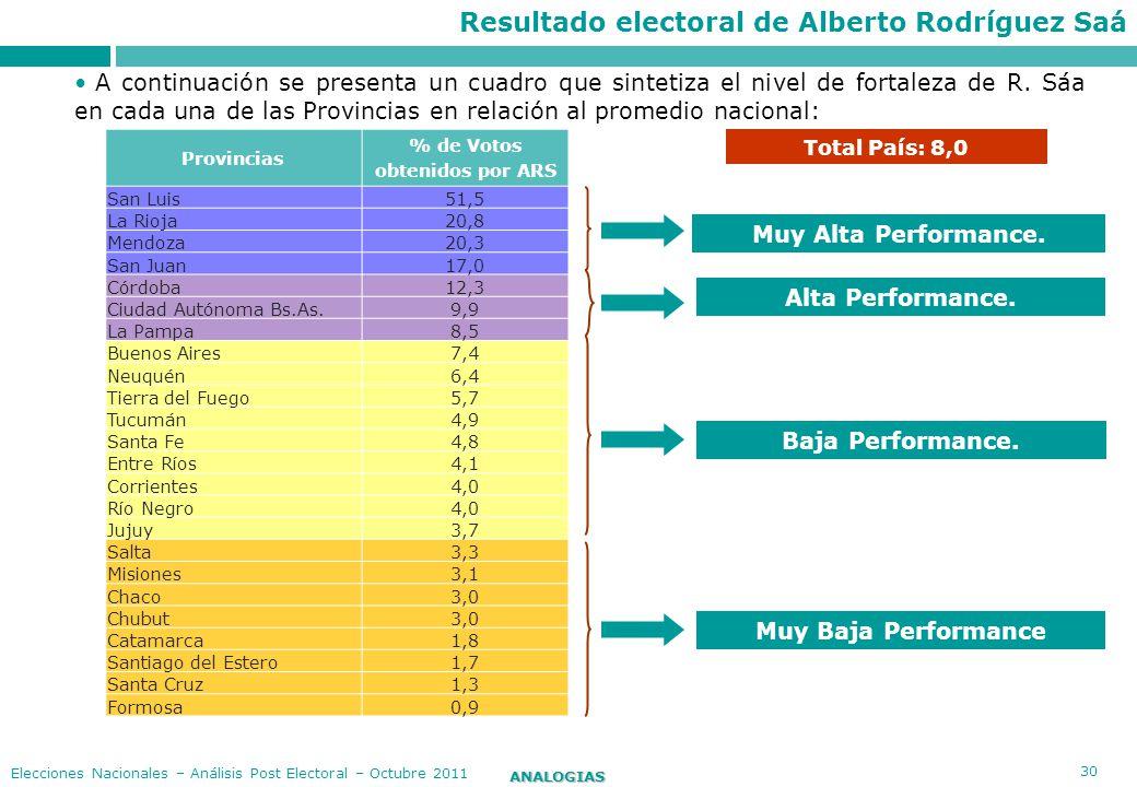 30 ANALOGIAS Elecciones Nacionales – Análisis Post Electoral – Octubre 2011 Provincias % de Votos obtenidos por ARS San Luis51,5 La Rioja20,8 Mendoza2