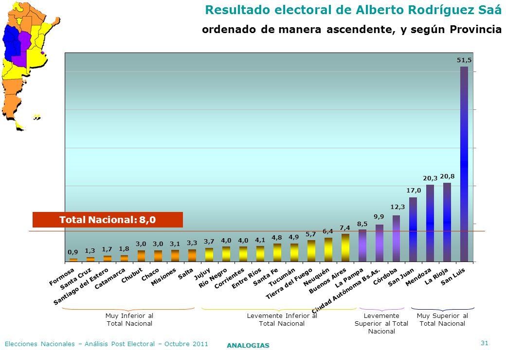31 ANALOGIAS Elecciones Nacionales – Análisis Post Electoral – Octubre 2011 Resultado electoral de Alberto Rodríguez Saá ordenado de manera ascendente