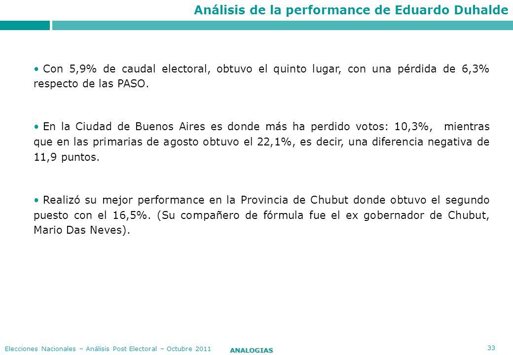 33 ANALOGIAS Elecciones Nacionales – Análisis Post Electoral – Octubre 2011 Con 5,9% de caudal electoral, obtuvo el quinto lugar, con una pérdida de 6