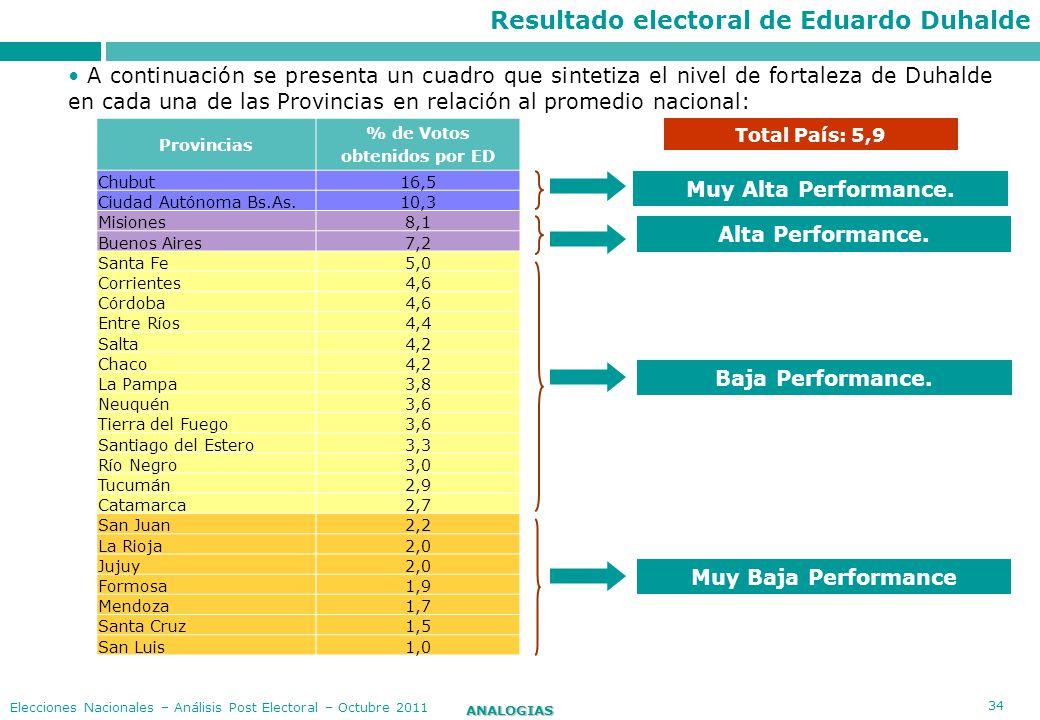 34 ANALOGIAS Elecciones Nacionales – Análisis Post Electoral – Octubre 2011 Total País: 5,9 Provincias % de Votos obtenidos por ED Chubut16,5 Ciudad A