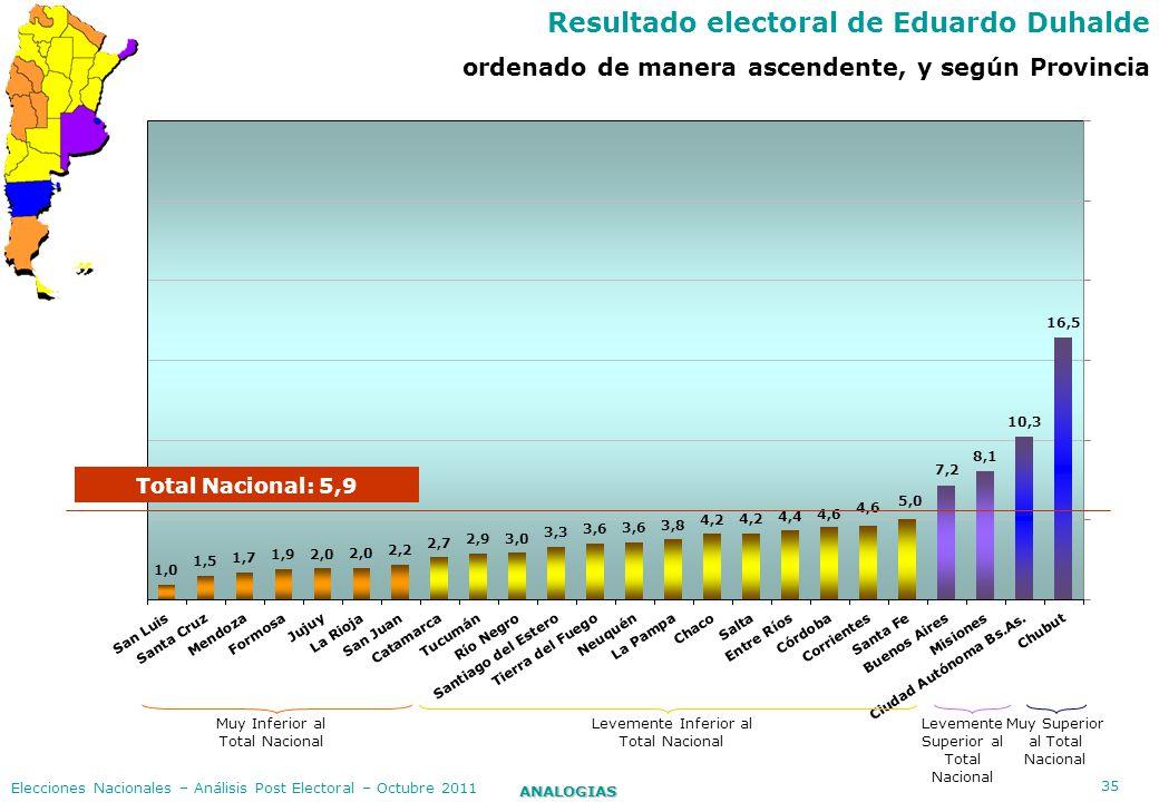 35 ANALOGIAS Elecciones Nacionales – Análisis Post Electoral – Octubre 2011 Resultado electoral de Eduardo Duhalde ordenado de manera ascendente, y se